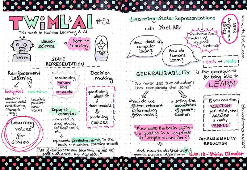 Sketchnotes of the podcast
